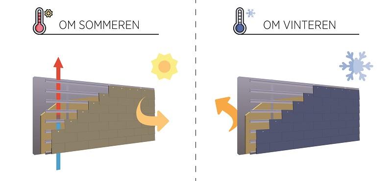 Hvordan en ventileret facade virker sommer og vinter