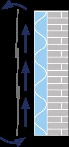 opbygning af et ventileret facadesystem